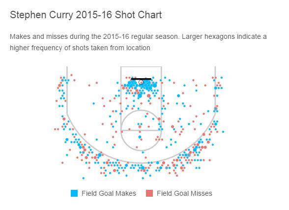speth shot chart
